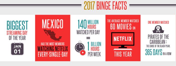 Netflix-Hours-Spending